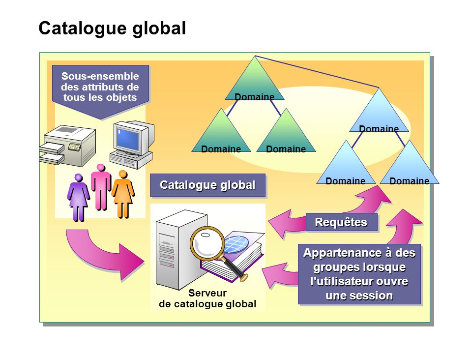 Catalogue global Catalogue global Requêtes