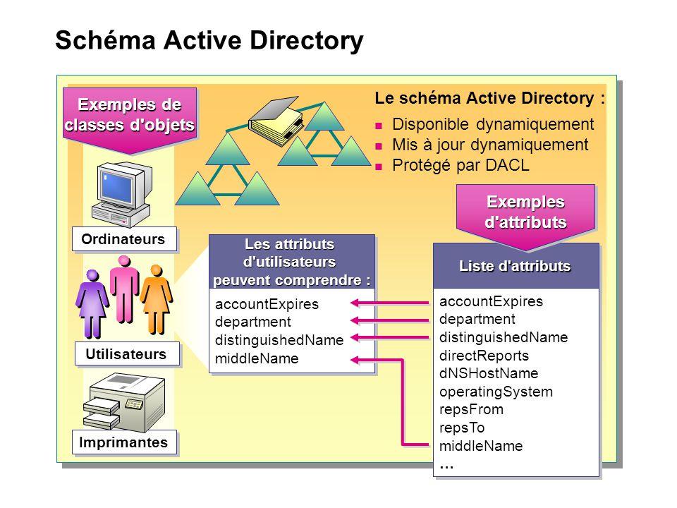 Schéma Active Directory