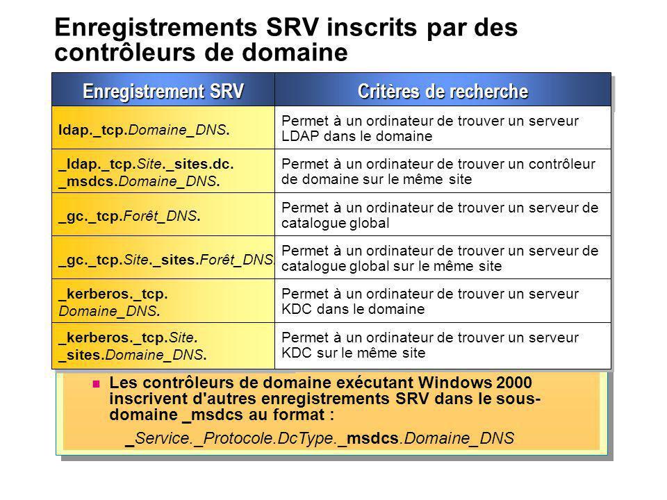 Enregistrements SRV inscrits par des contrôleurs de domaine