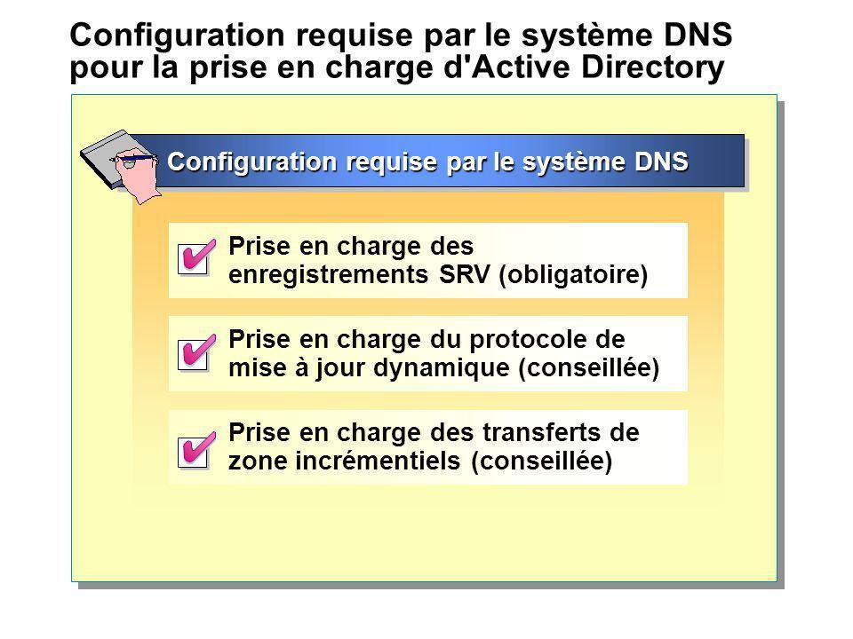 Configuration requise par le système DNS