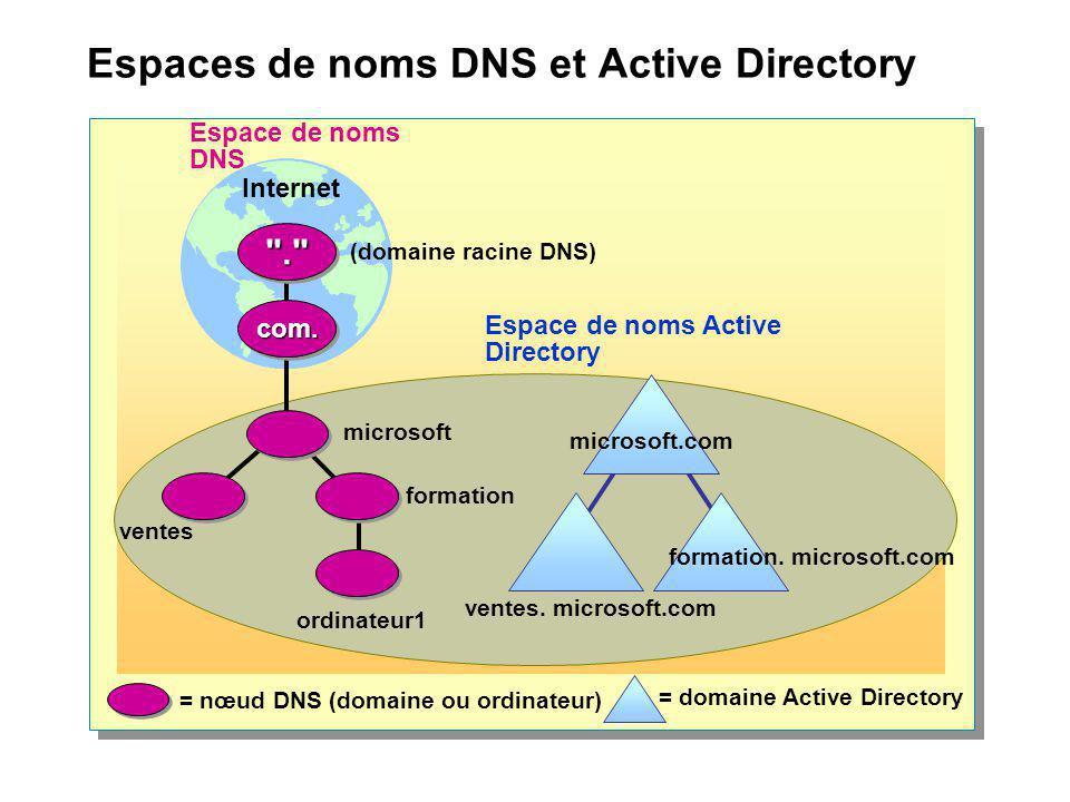 Espaces de noms DNS et Active Directory