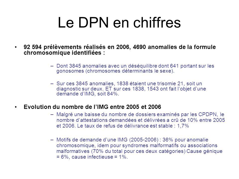 Le DPN en chiffres 92 594 prélèvements réalisés en 2006, 4690 anomalies de la formule chromosomique identifiées :