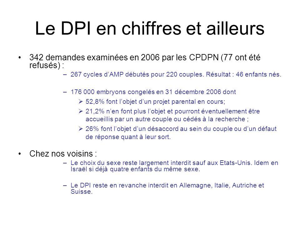 Le DPI en chiffres et ailleurs