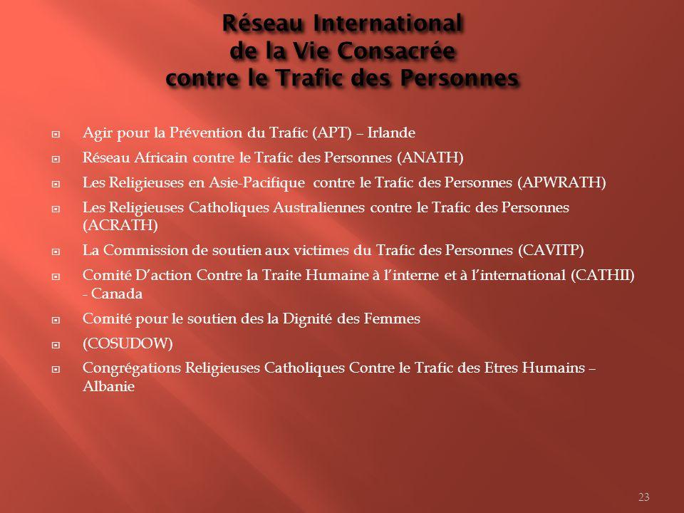 Réseau International de la Vie Consacrée contre le Trafic des Personnes
