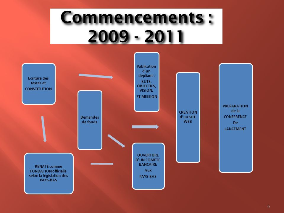 Commencements : 2009 - 2011 Publication d'un dépliant :