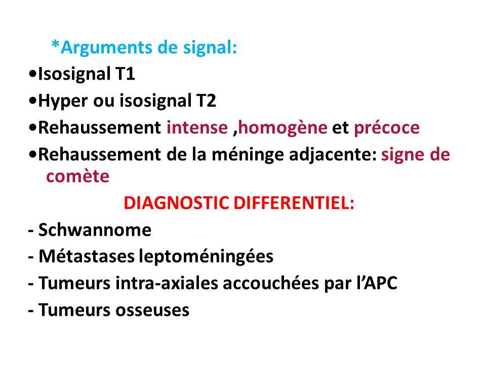 *Arguments de signal: •Isosignal T1 •Hyper ou isosignal T2 •Rehaussement intense ,homogène et précoce •Rehaussement de la méninge adjacente: signe de comète DIAGNOSTIC DIFFERENTIEL: - Schwannome - Métastases leptoméningées - Tumeurs intra-axiales accouchées par l'APC - Tumeurs osseuses
