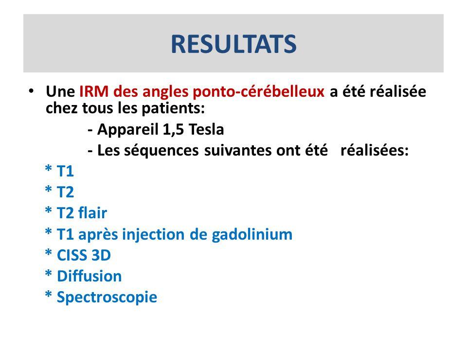 RESULTATS Une IRM des angles ponto-cérébelleux a été réalisée chez tous les patients: - Appareil 1,5 Tesla.