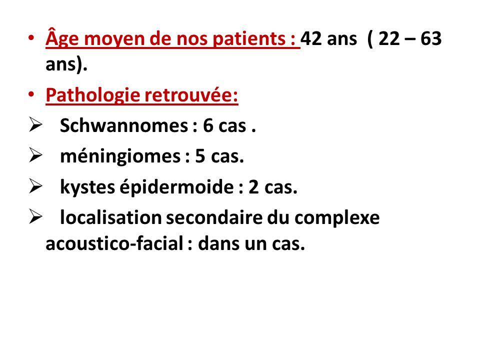 Âge moyen de nos patients : 42 ans ( 22 – 63 ans).