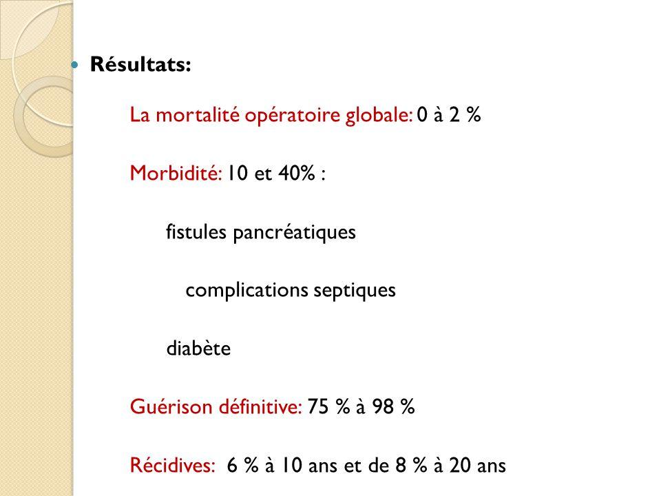 Résultats: La mortalité opératoire globale: 0 à 2 % Morbidité: 10 et 40% : fistules pancréatiques.