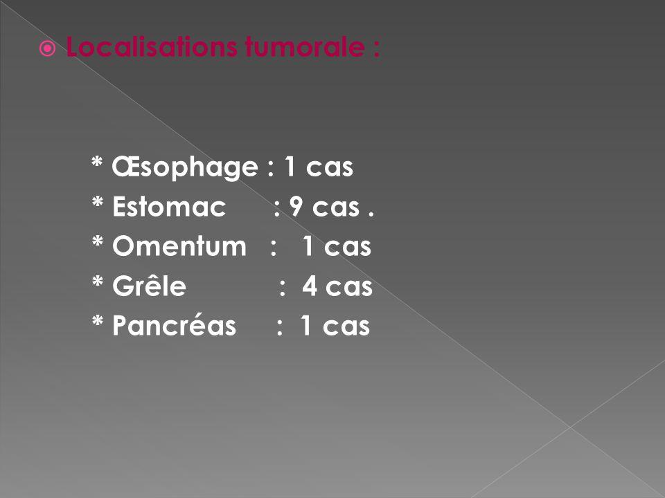 Localisations tumorale :