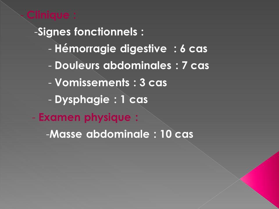 Clinique : Signes fonctionnels : Hémorragie digestive : 6 cas. Douleurs abdominales : 7 cas. Vomissements : 3 cas.