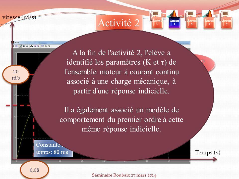 Activité 1 Activité 2. Activité 3. Activité 4. Activité 5. vitesse (rd/s) Activité 2.