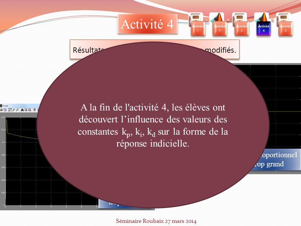 Activité 1 Activité 2. Activité 3. Activité 4. Activité 5. Activité 4. Résultats obtenus avec les paramètres modifiés.