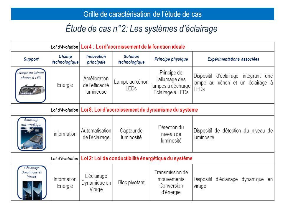 Étude de cas n°2: Les systèmes d'éclairage