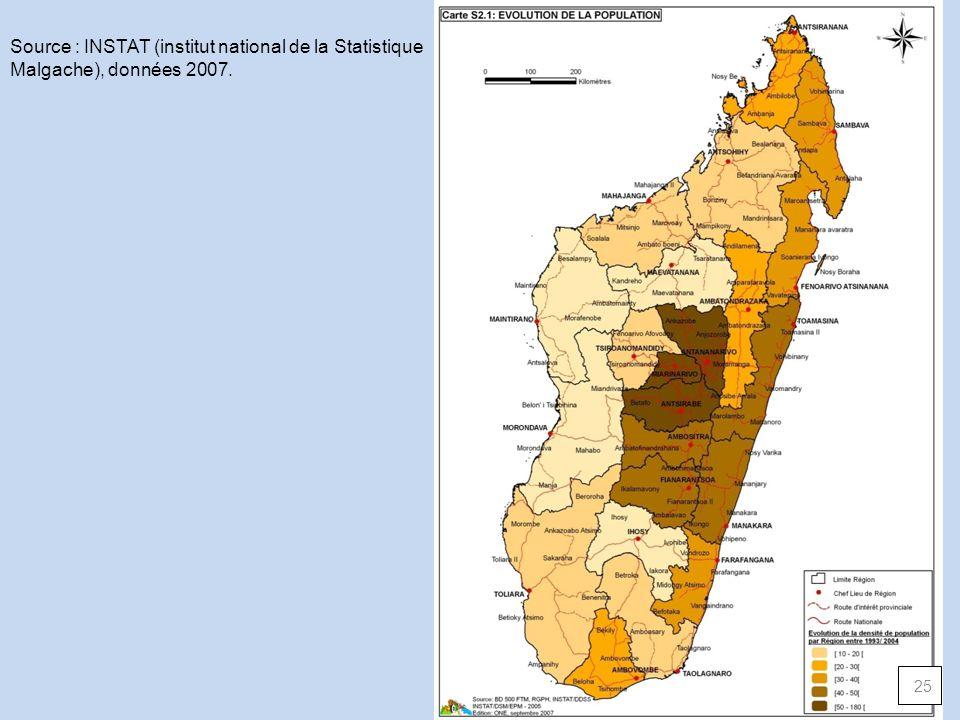 Source : INSTAT (institut national de la Statistique Malgache), données 2007.