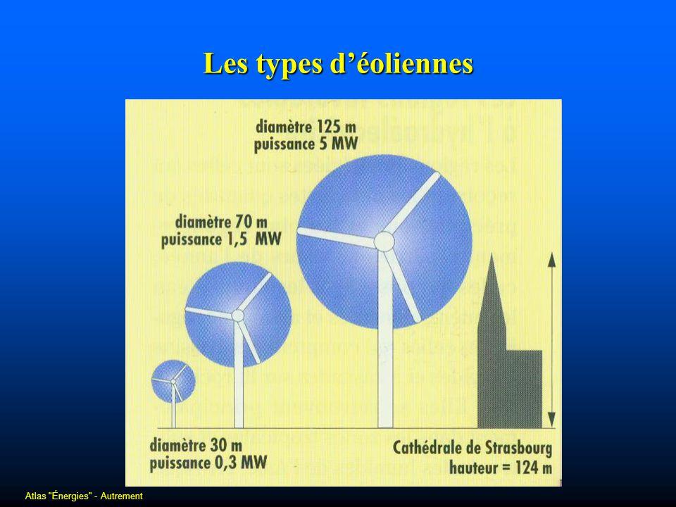 Les types d'éoliennes Atlas Énergies - Autrement