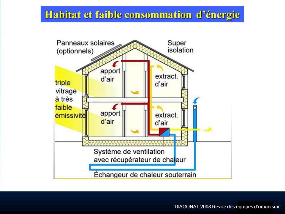 Habitat et faible consommation d'énergie