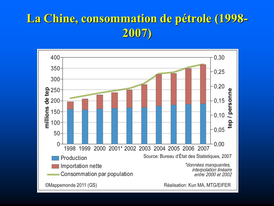 La Chine, consommation de pétrole (1998-2007)