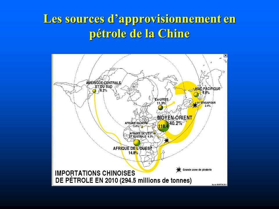 Les sources d'approvisionnement en pétrole de la Chine