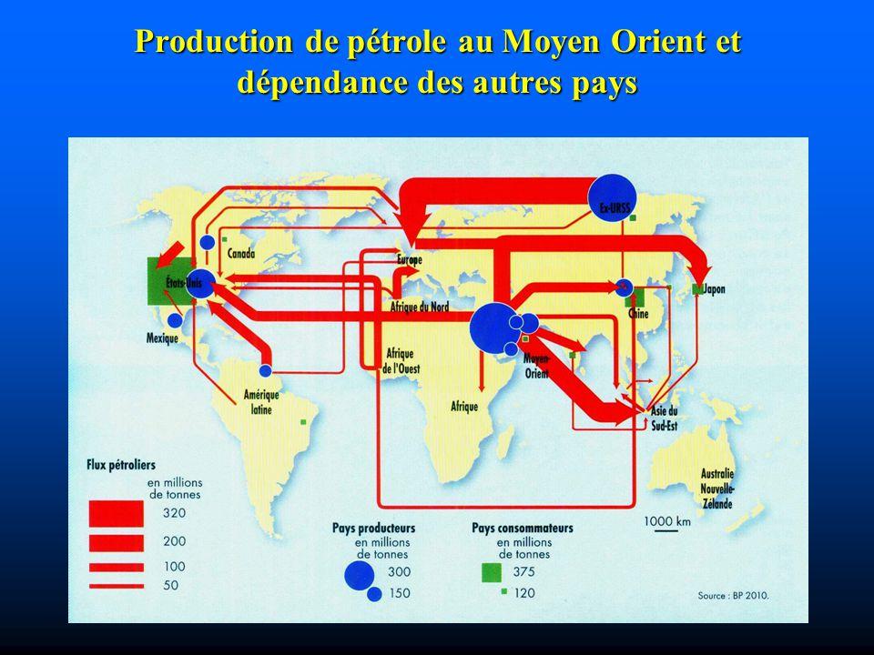 Production de pétrole au Moyen Orient et dépendance des autres pays