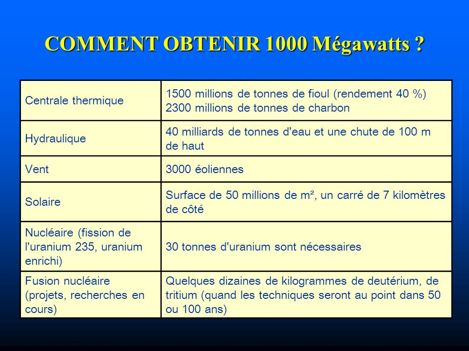 COMMENT OBTENIR 1000 Mégawatts