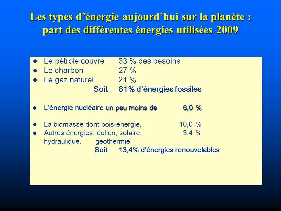 Les types d'énergie aujourd'hui sur la planète : part des différentes énergies utilisées 2009