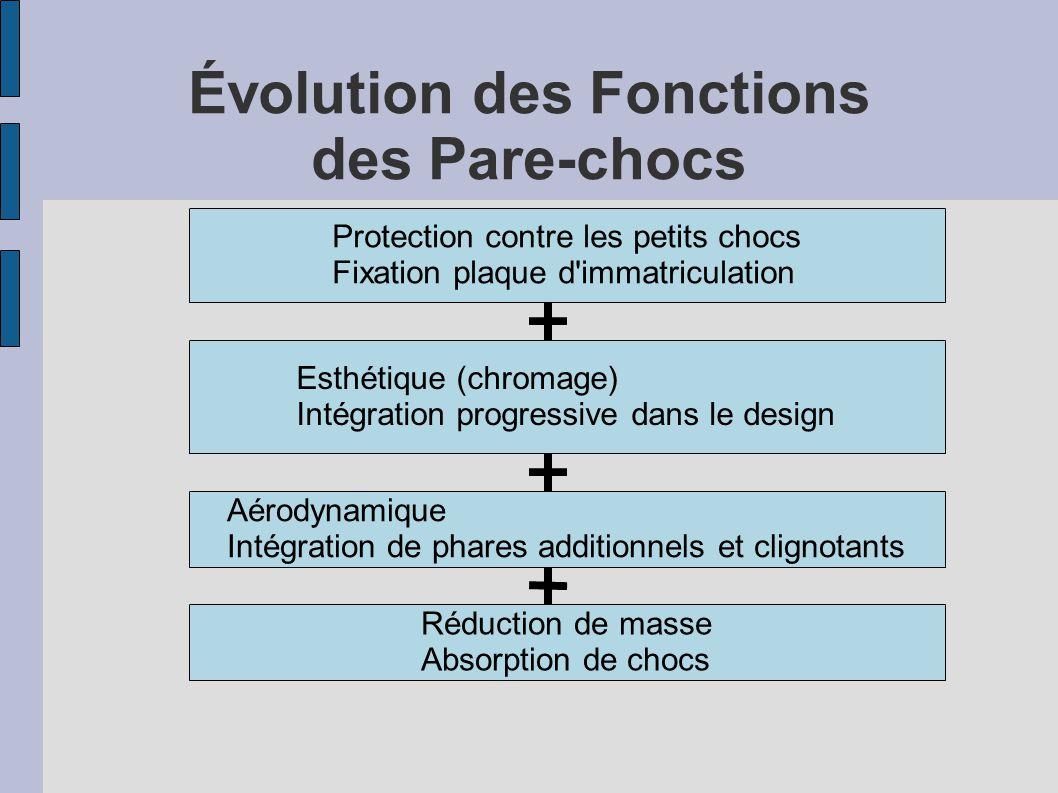 Évolution des Fonctions des Pare-chocs
