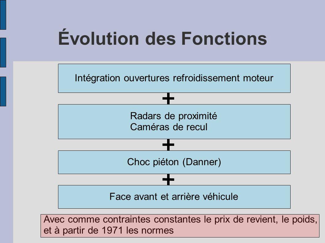 Évolution des Fonctions