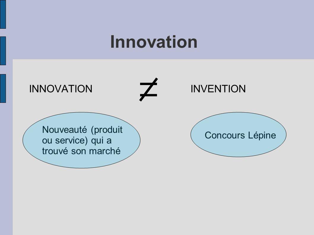 Innovation INNOVATION INVENTION Nouveauté (produit ou service) qui a