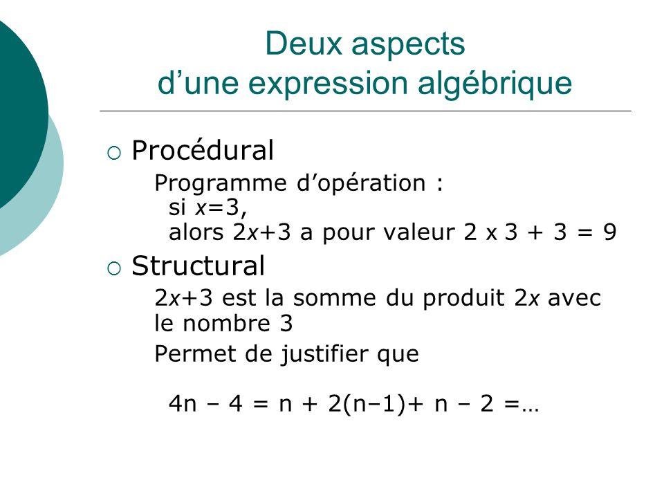 Deux aspects d'une expression algébrique