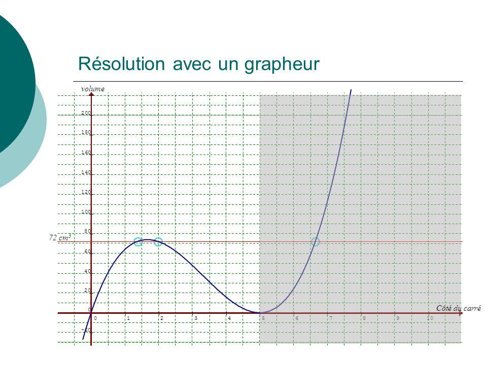 Résolution avec un grapheur