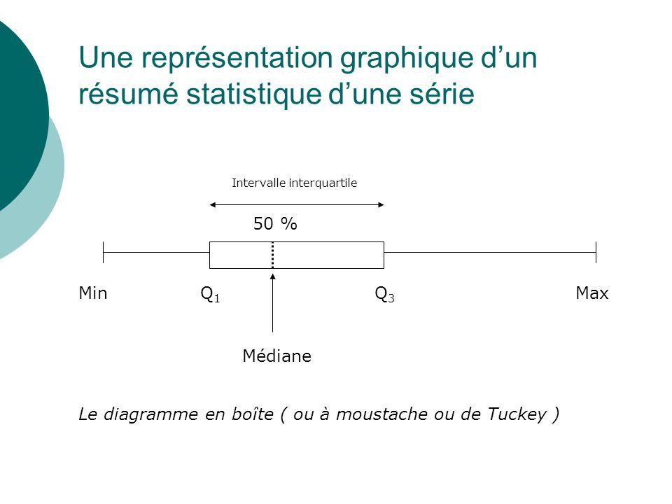 Une représentation graphique d'un résumé statistique d'une série