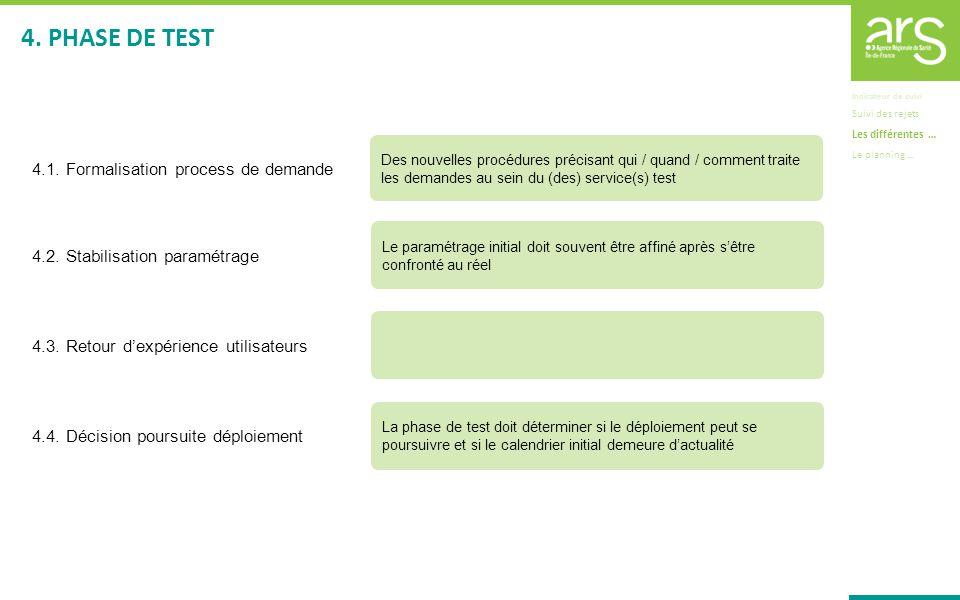 4. PHASE DE TEST 4.1. Formalisation process de demande
