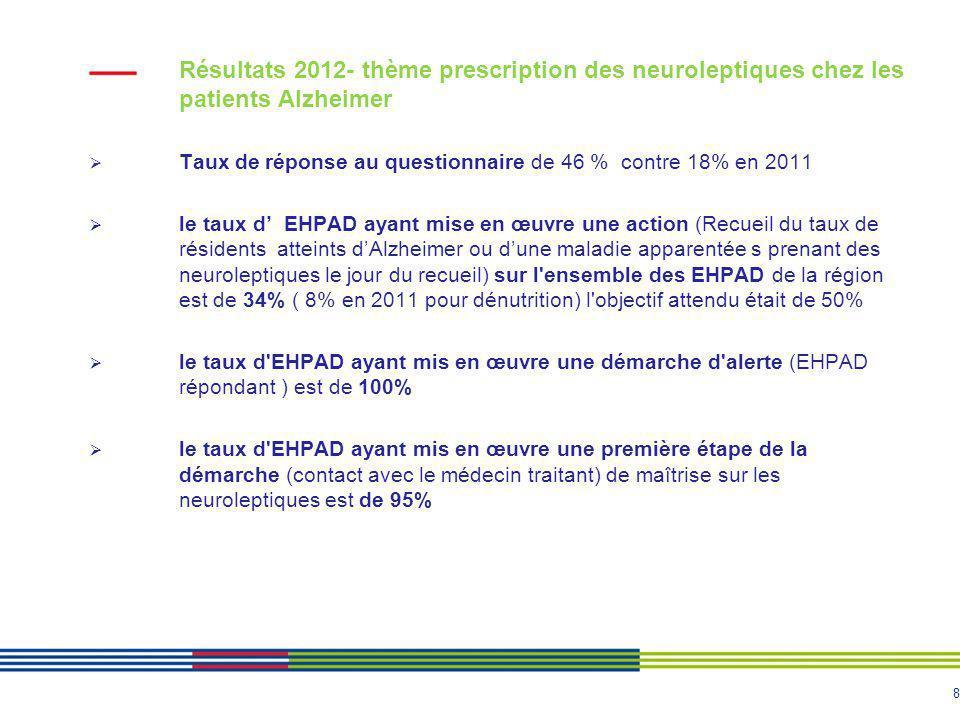 Résultats 2012- thème prescription des neuroleptiques chez les patients Alzheimer