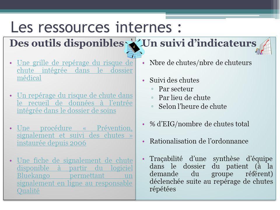 Les ressources internes :