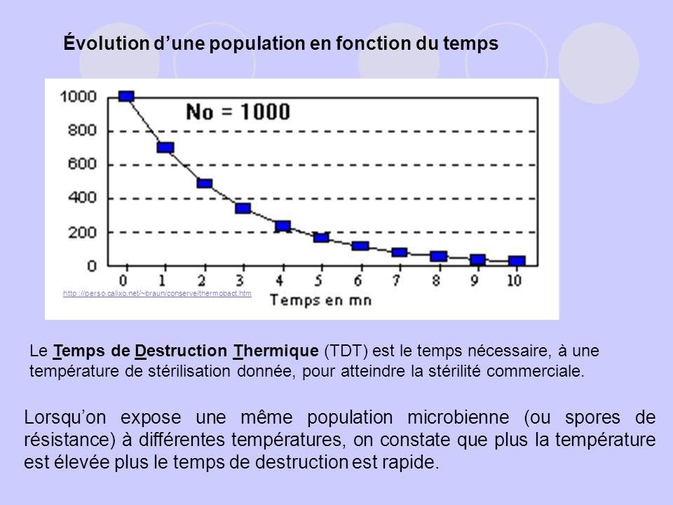 Évolution d'une population en fonction du temps