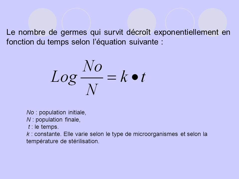 Le nombre de germes qui survit décroît exponentiellement en fonction du temps selon l'équation suivante :