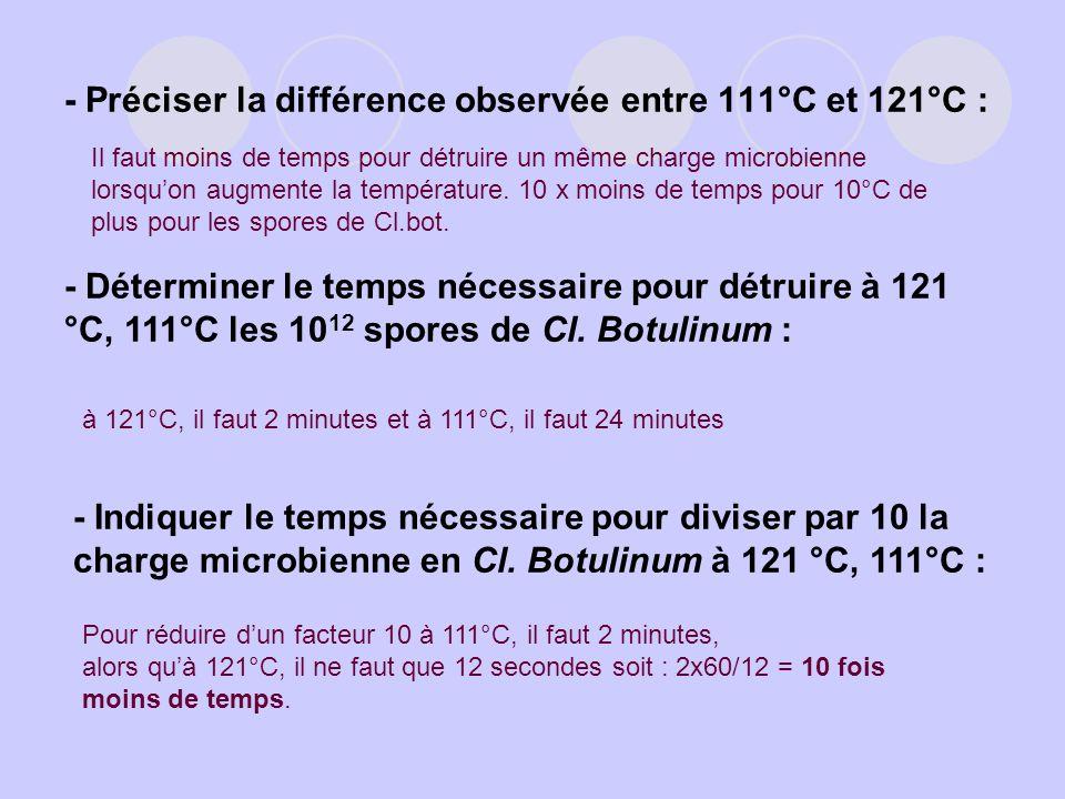 - Préciser la différence observée entre 111°C et 121°C :