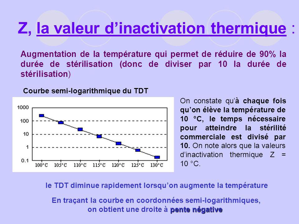 Z, la valeur d'inactivation thermique :