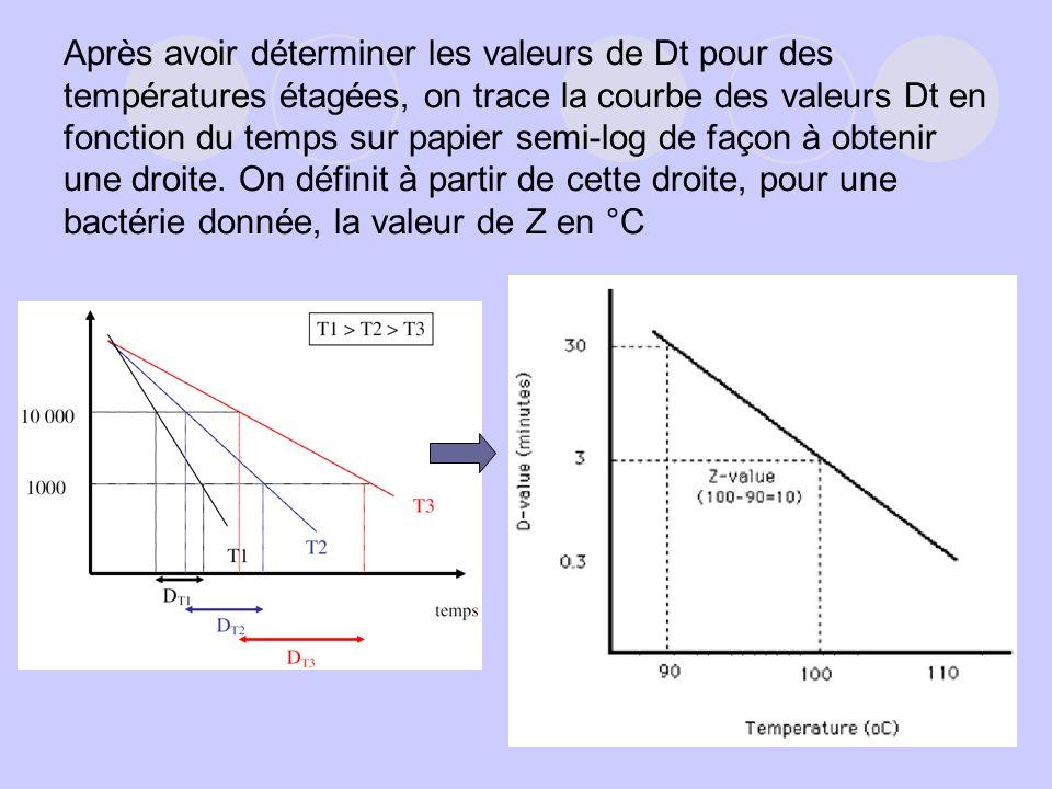Après avoir déterminer les valeurs de Dt pour des températures étagées, on trace la courbe des valeurs Dt en fonction du temps sur papier semi-log de façon à obtenir une droite.