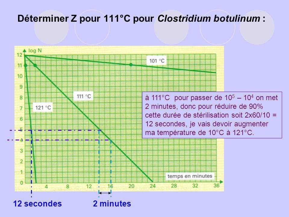 Déterminer Z pour 111°C pour Clostridium botulinum :