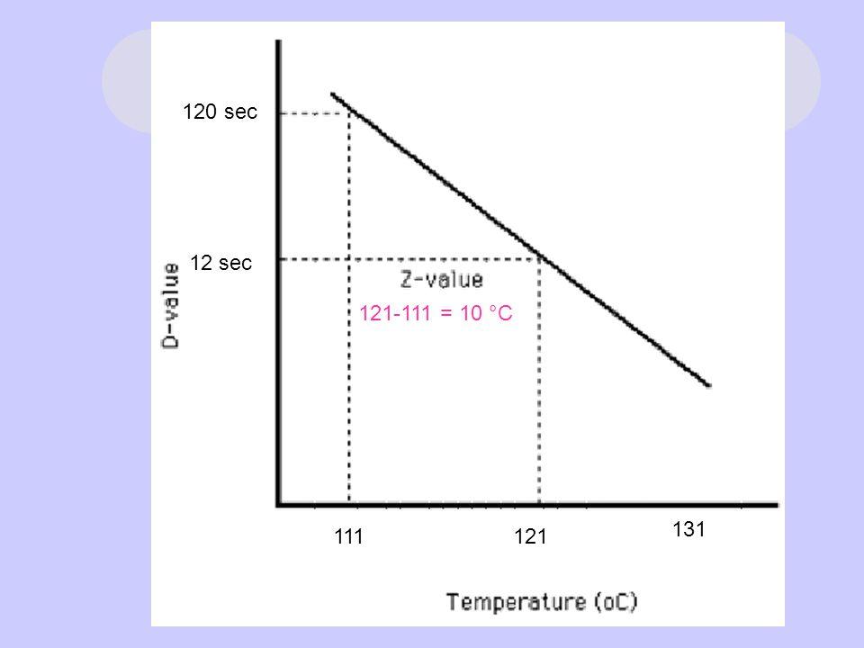 120 sec 12 sec 121-111 = 10 °C 131 111 121