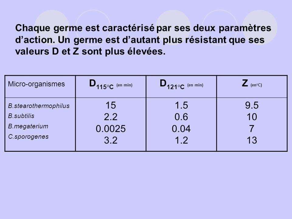 D115°C (en min) D121°C (en min) Z (en°C)
