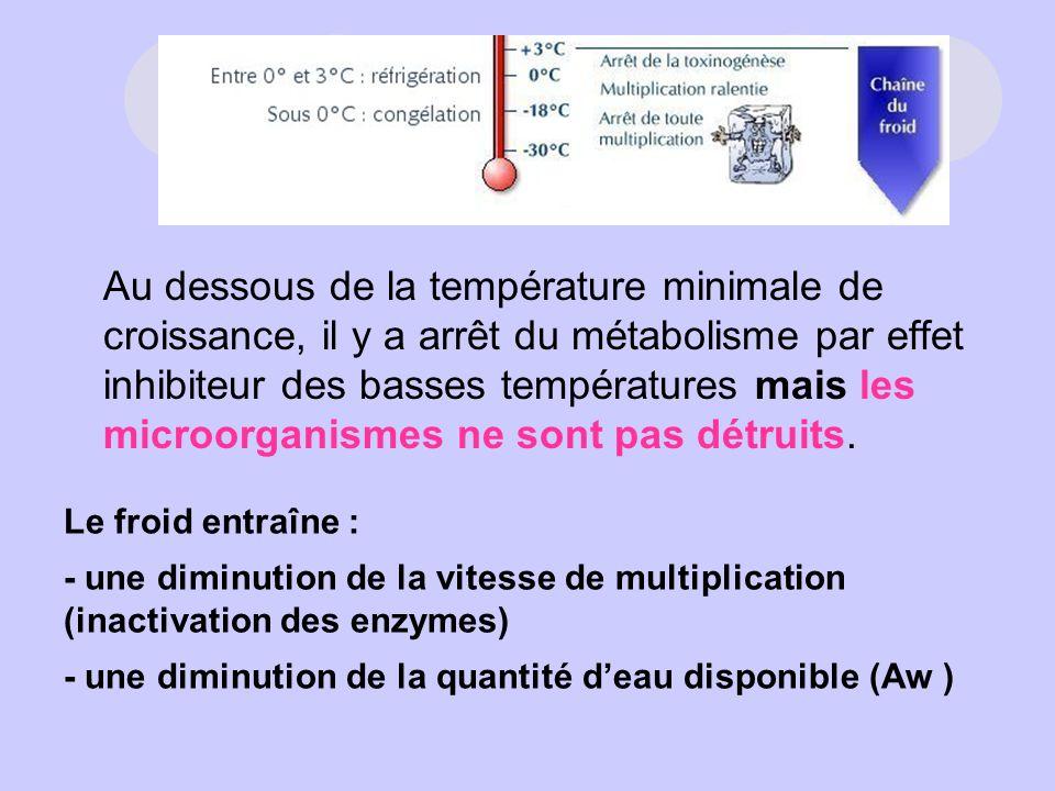 Au dessous de la température minimale de croissance, il y a arrêt du métabolisme par effet inhibiteur des basses températures mais les microorganismes ne sont pas détruits.