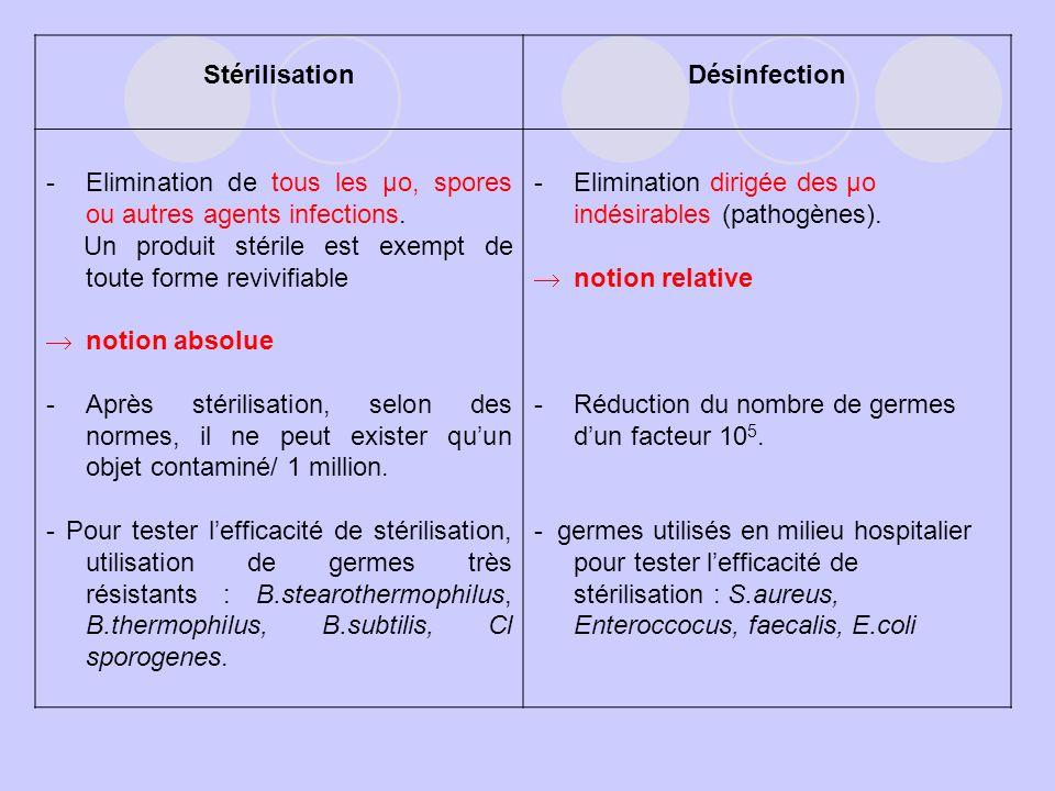 Stérilisation Désinfection. Elimination de tous les µo, spores ou autres agents infections.