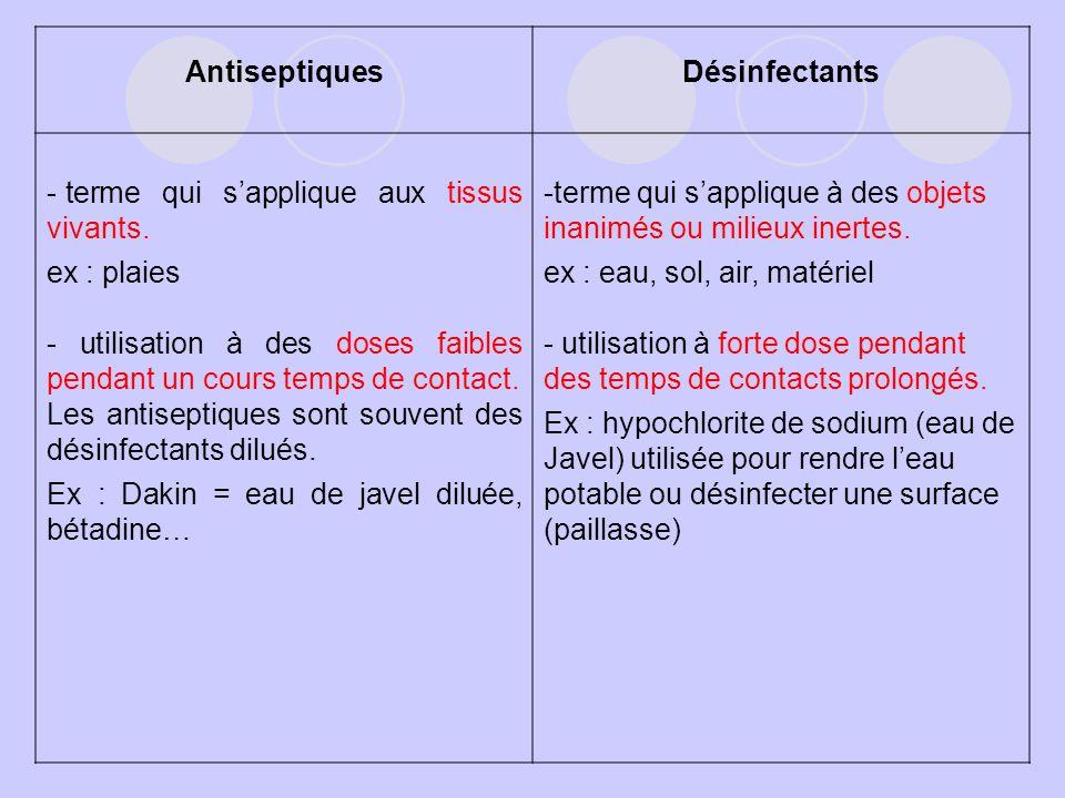 Antiseptiques Désinfectants. terme qui s'applique aux tissus vivants. ex : plaies.