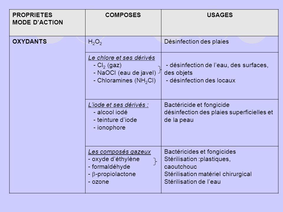 PROPRIETES MODE D'ACTION. COMPOSES. USAGES. OXYDANTS. H2O2. Désinfection des plaies. Le chlore et ses dérivés.