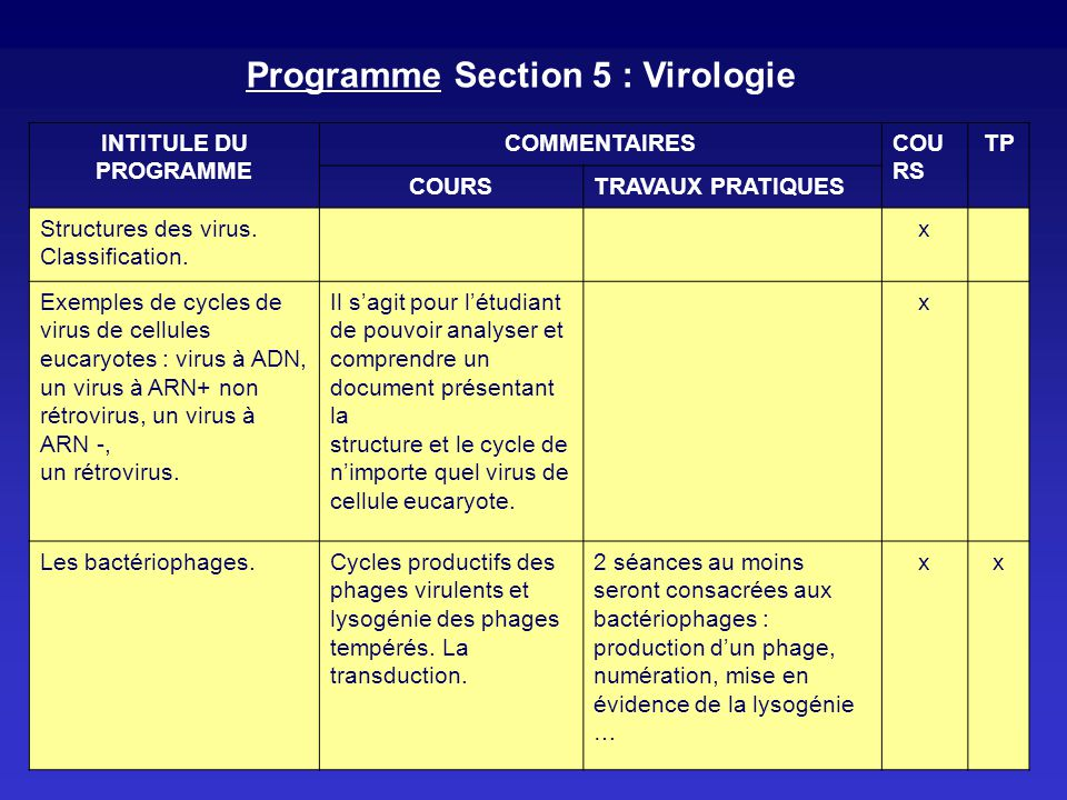 Programme Section 5 : Virologie