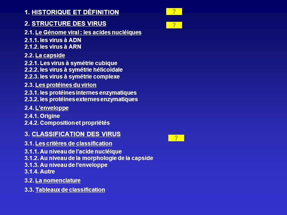 1. HISTORIQUE ET DÉFINITION 2. STRUCTURE DES VIRUS