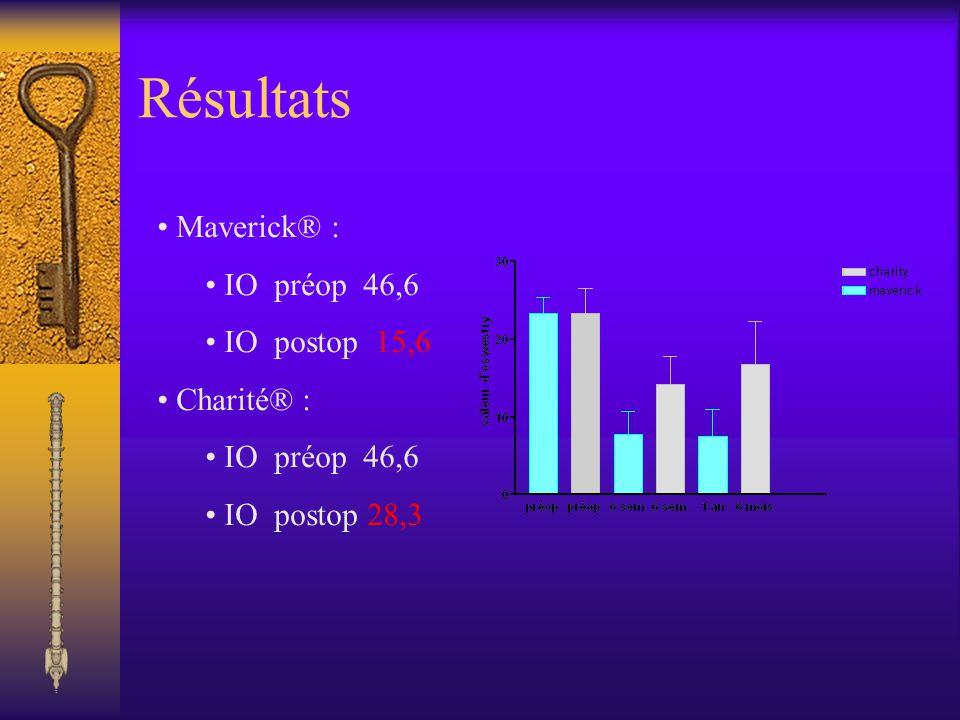 Résultats Maverick® : IO préop 46,6 IO postop 15,6 Charité® :